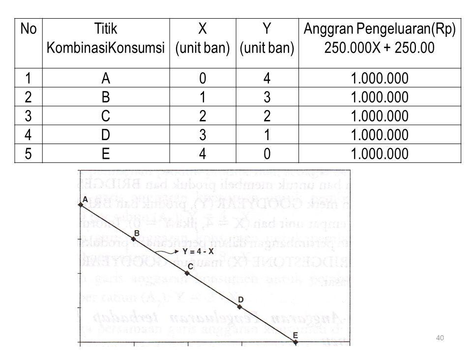 NoTitik KombinasiKonsumsi X (unit ban) Y (unit ban) Anggran Pengeluaran(Rp) 250.000X + 250.00 1A041.000.000 2B13 3C22 4D31 5E40 40