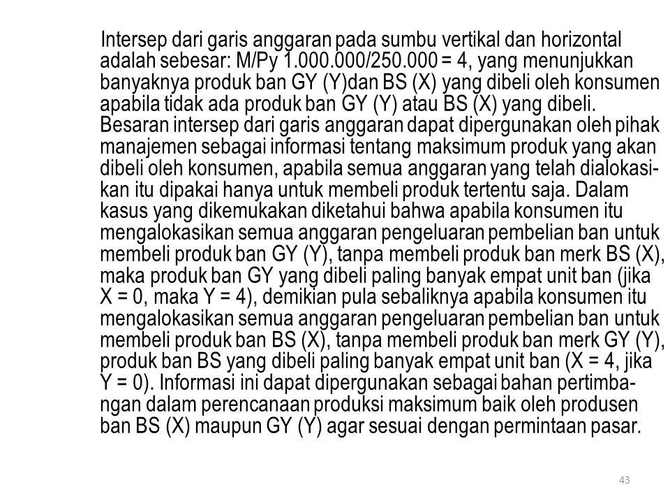 Intersep dari garis anggaran pada sumbu vertikal dan horizontal adalah sebesar: M/Py 1.000.000/250.000 = 4, yang menunjukkan banyaknya produk ban GY (
