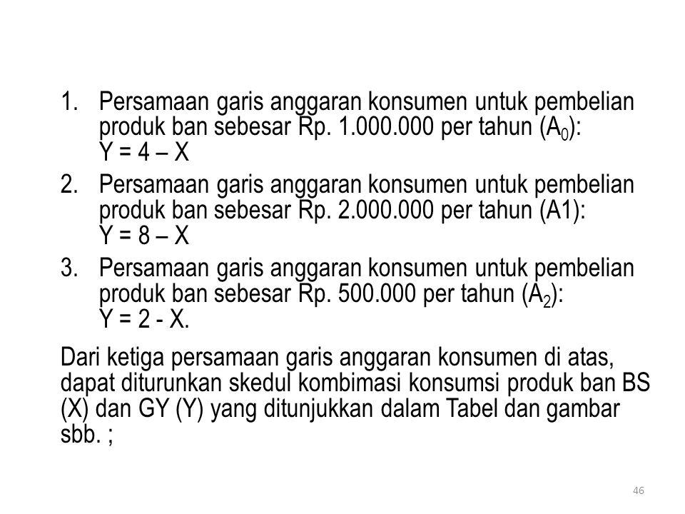 1.Persamaan garis anggaran konsumen untuk pembelian produk ban sebesar Rp. 1.000.000 per tahun (A 0 ): Y = 4 – X 2.Persamaan garis anggaran konsumen u
