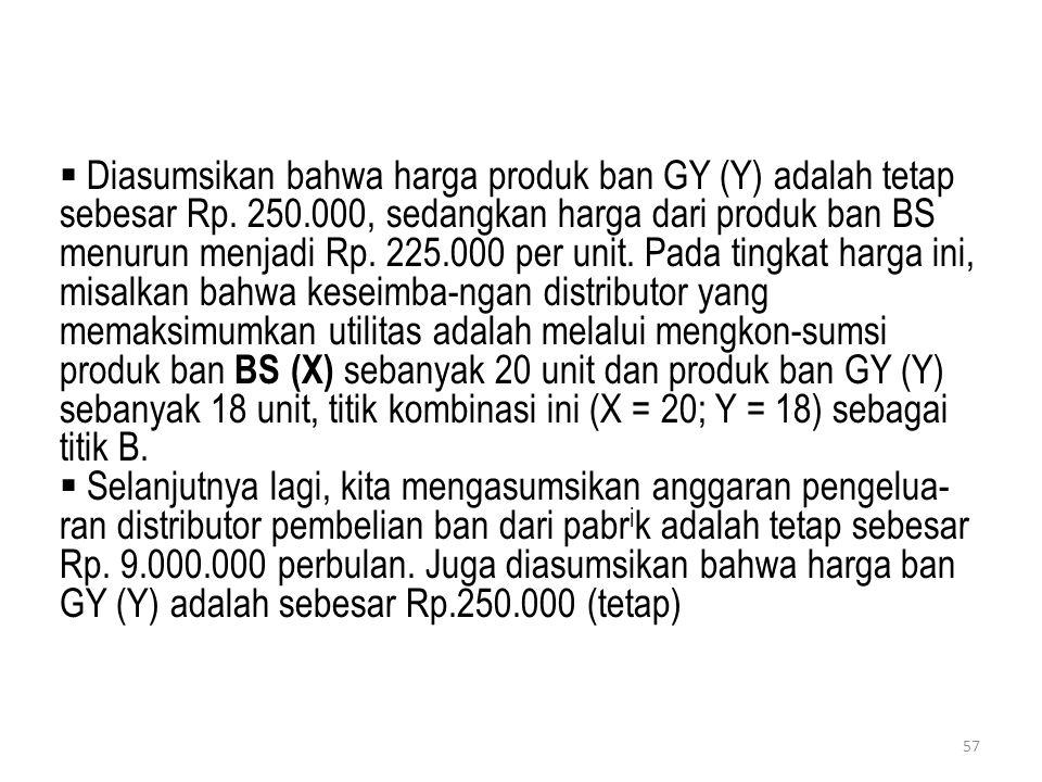  Diasumsikan bahwa harga produk ban GY (Y) adalah tetap sebesar Rp. 250.000, sedangkan harga dari produk ban BS menurun menjadi Rp. 225.000 per unit.