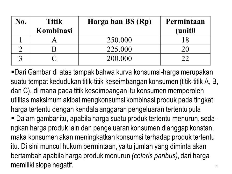 No.Titik Kombinasi Harga ban BS (Rp)Permintaan (unit0 1A250.00018 2B225.00020 3C200.00022  Dari Gambar di atas tampak bahwa kurva konsumsi-harga meru