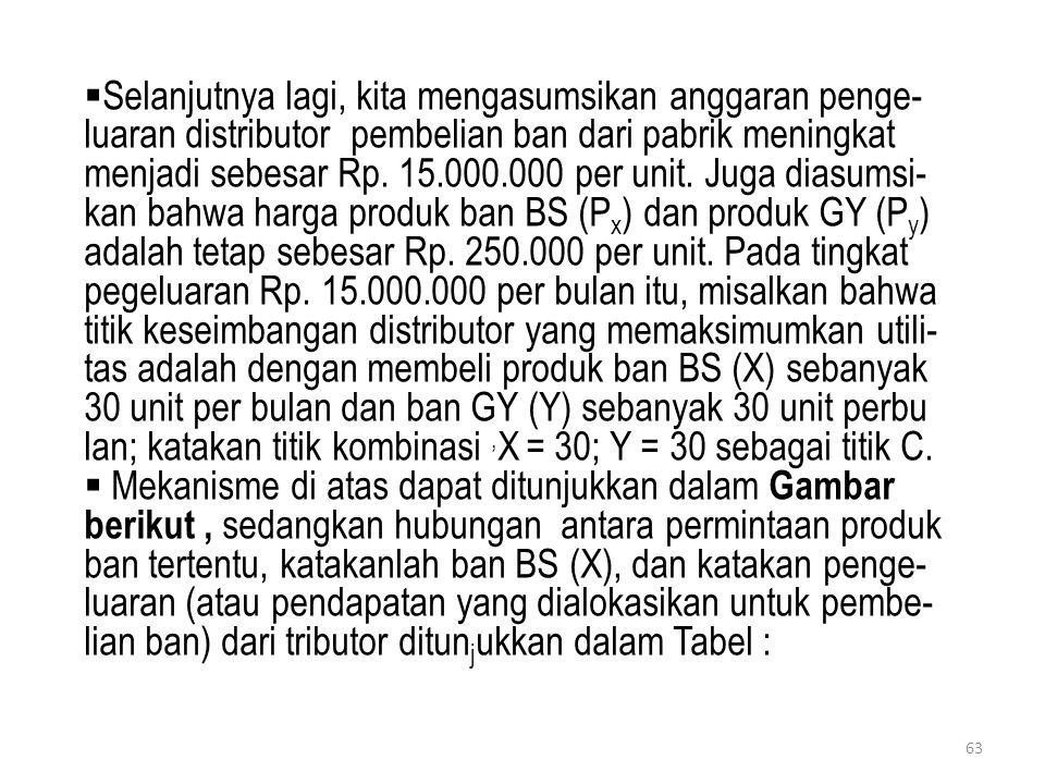  Selanjutnya lagi, kita mengasumsikan anggaran penge- luaran distributor pembelian ban dari pabrik meningkat menjadi sebesar Rp. 15.000.000 per unit.
