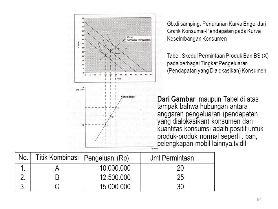 No.Titik Kombinasi Pengeluan (Rp) Jml Permintaan 1.A10.000.00020 2.B12.500.00025 3.C15.000.00030 Gb.di samping. Penurunan Kurva Engel dari Grafik Kons