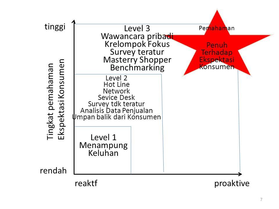 rendah tinggi reaktfproaktive Tingkat pemahaman Ekspektasi Konsumen Level 1 Menampung Keluhan Level 2 Hot Line Network Sevice Desk Survey tdk teratur
