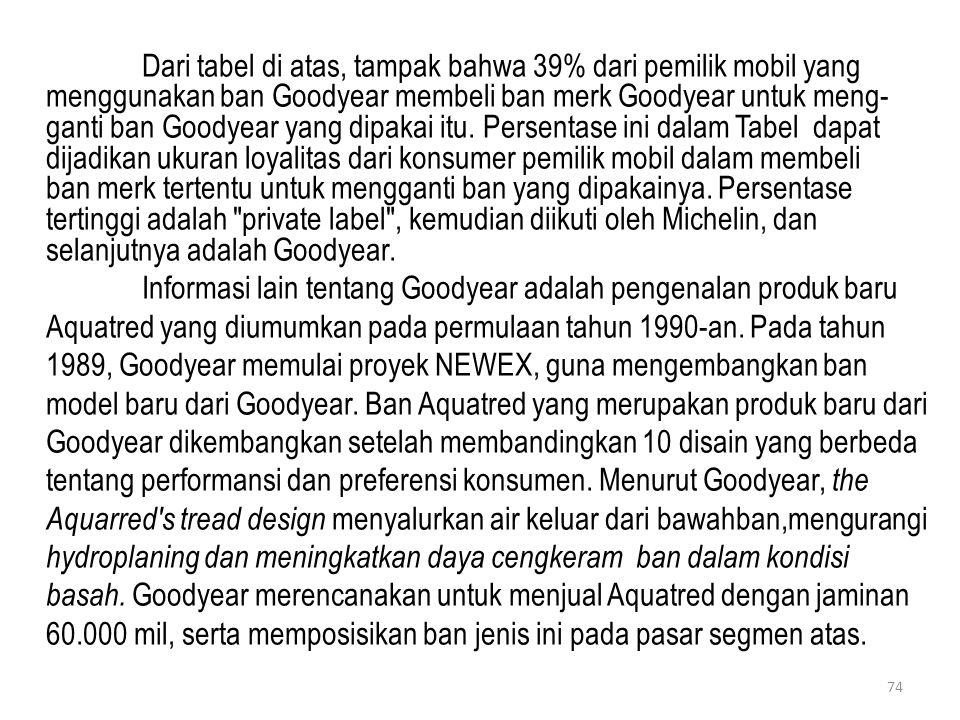Dari tabel di atas, tampak bahwa 39% dari pemilik mobil yang menggunakan ban Goodyear membeli ban merk Goodyear untuk meng- ganti ban Goodyear yang di