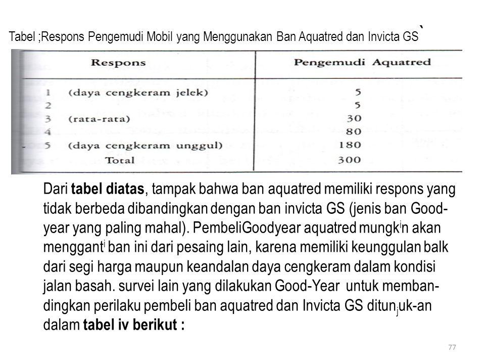 Tabel ;Respons Pengemudi Mobil yang Menggunakan Ban Aquatred dan Invicta GS ` Dari tabel diatas, tampak bahwa ban aquatred memiliki respons yang tidak