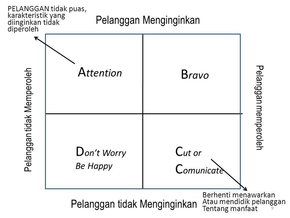 A ttention B ravo D on't Worry Be Happy C ut or C omunicate Pelanggan tidak Memperoleh Pelanggan Menginginkan Pelanggan memperoleh Pelanggan tidak Men