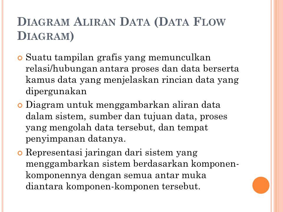 D IAGRAM A LIRAN D ATA (D ATA F LOW D IAGRAM ) Suatu tampilan grafis yang memunculkan relasi/hubungan antara proses dan data berserta kamus data yang menjelaskan rincian data yang dipergunakan Diagram untuk menggambarkan aliran data dalam sistem, sumber dan tujuan data, proses yang mengolah data tersebut, dan tempat penyimpanan datanya.