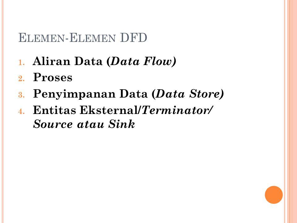 E LEMEN -E LEMEN DFD 1.Aliran Data ( Data Flow) 2.