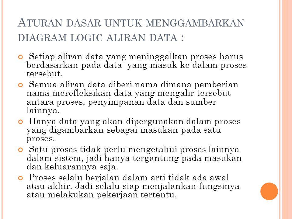 A TURAN DASAR UNTUK MENGGAMBARKAN DIAGRAM LOGIC ALIRAN DATA : Setiap aliran data yang meninggalkan proses harus berdasarkan pada data yang masuk ke dalam proses tersebut.