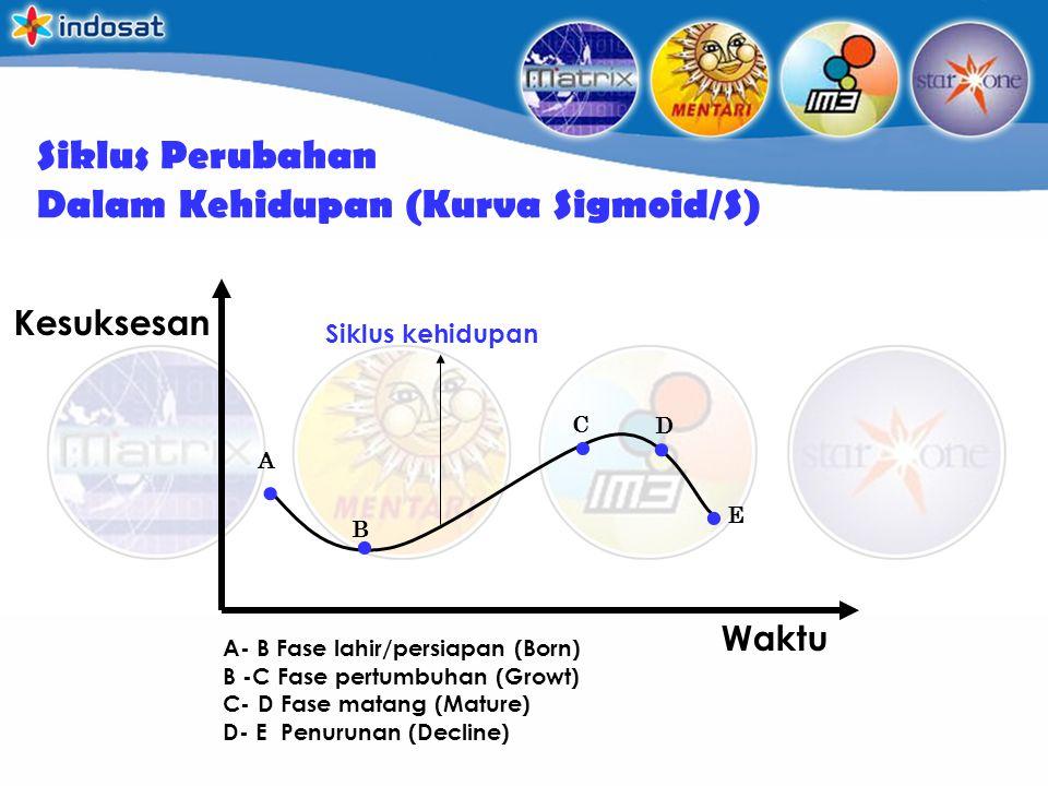 Siklus Perubahan Dalam Kehidupan (Kurva Sigmoid/S) Waktu Kesuksesan..... A B C D E Siklus kehidupan A- B Fase lahir/persiapan (Born) B -C Fase pertumb