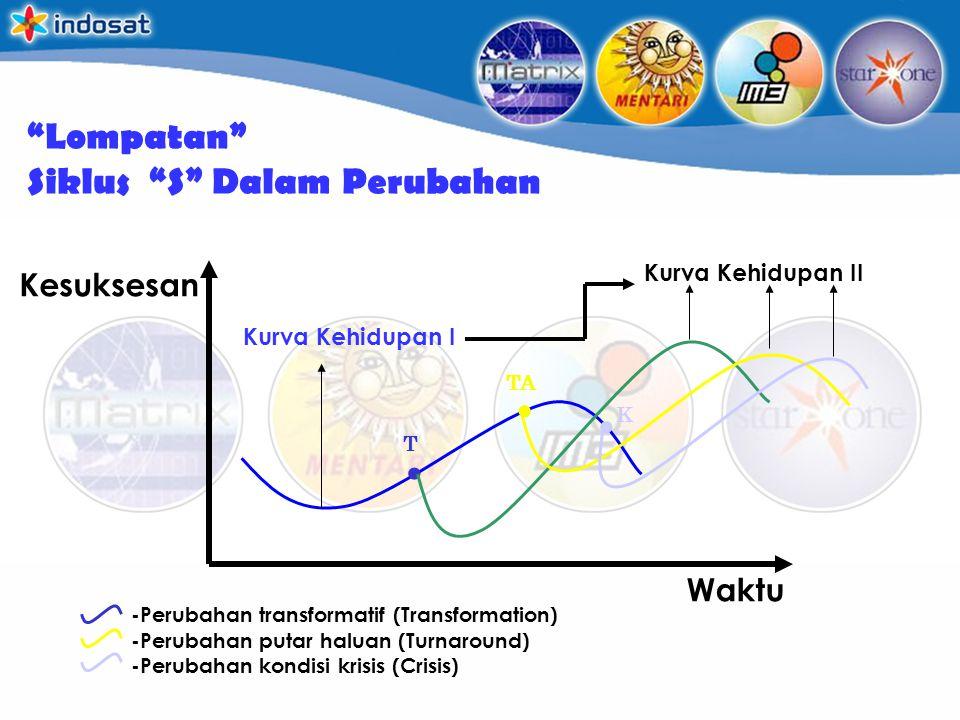 """""""Lompatan"""" Siklus """"S"""" Dalam Perubahan Waktu Kesuksesan.. Kurva Kehidupan I Kurva Kehidupan II T K -Perubahan transformatif (Transformation) -Perubahan"""