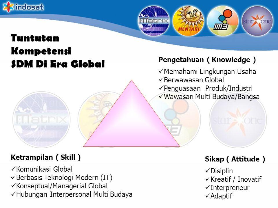 Tuntutan Kompetensi SDM Di Era Global Pengetahuan ( Knowledge ) Memahami Lingkungan Usaha Berwawasan Global Penguasaan Produk/Industri Wawasan Multi B