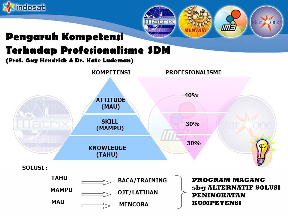 Pengaruh Kompetensi Terhadap Profesionalisme SDM (Prof. Gay Hendrick & Dr. Kate Ludeman) ATTITUDE (MAU) SKILL (MAMPU) KNOWLEDGE (TAHU) 40% 30% SOLUSI