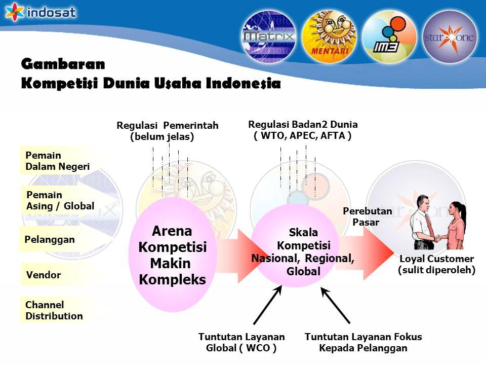 Gambaran Kompetisi Dunia Usaha Indonesia Regulasi Pemerintah (belum jelas) Regulasi Badan2 Dunia ( WTO, APEC, AFTA ) Pemain Dalam Negeri Pemain Asing