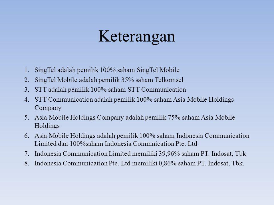 Keterangan 1.SingTel adalah pemilik 100% saham SingTel Mobile 2.SingTel Mobile adalah pemilik 35% saham Telkomsel 3.STT adalah pemilik 100% saham STT