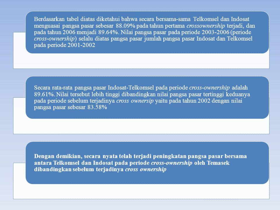 Berdasarkan tabel diatas diketahui bahwa secara bersama-sama Telkomsel dan Indosat menguasai pangsa pasar sebesar 88.09% pada tahun pertama crossowner