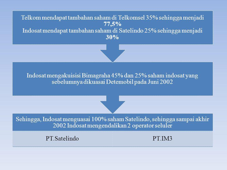 Kecilnya pangsa pasar serta wilayah cakupan operasi yang dimiliki operatoroperator di luar oleh Telkomsel, Indosat, dan XL tidak akan memiliki pengaruh yang material dalam analisis kondisi persaingan dalam pasar bersangkutan.