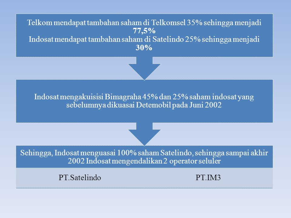 Sehingga, Indosat menguasai 100% saham Satelindo, sehingga sampai akhir 2002 Indosat mengendalikan 2 operator seluler PT.SatelindoPT.IM3 Indosat menga