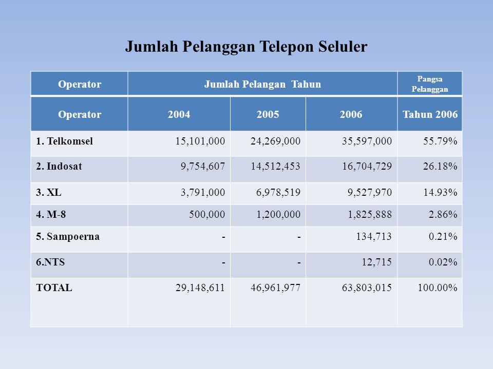 Jumlah Pelanggan Telepon Seluler OperatorJumlah Pelangan Tahun Pangsa Pelanggan Operator200420052006Tahun 2006 1. Telkomsel15,101,00024,269,00035,597,