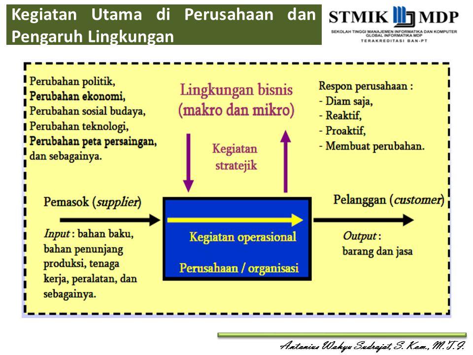 Antonius Wahyu Sudrajat, S. Kom., M.T.I. Faktor Yang Mempengaruhi Profit Pada Strategi Bisnis