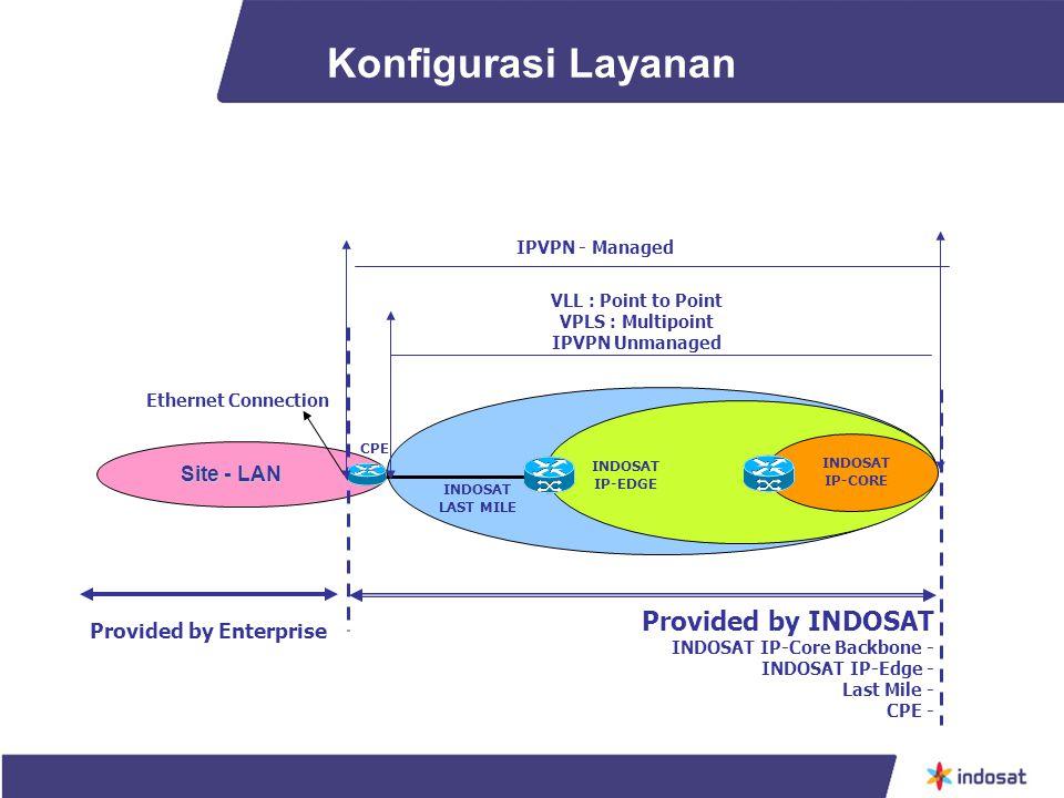 Konfigurasi Layanan Site - LAN INDOSAT IP-CORE INDOSAT IP-EDGE INDOSAT LAST MILE CPE Ethernet Connection Provided by INDOSAT INDOSAT IP-Core Backbone