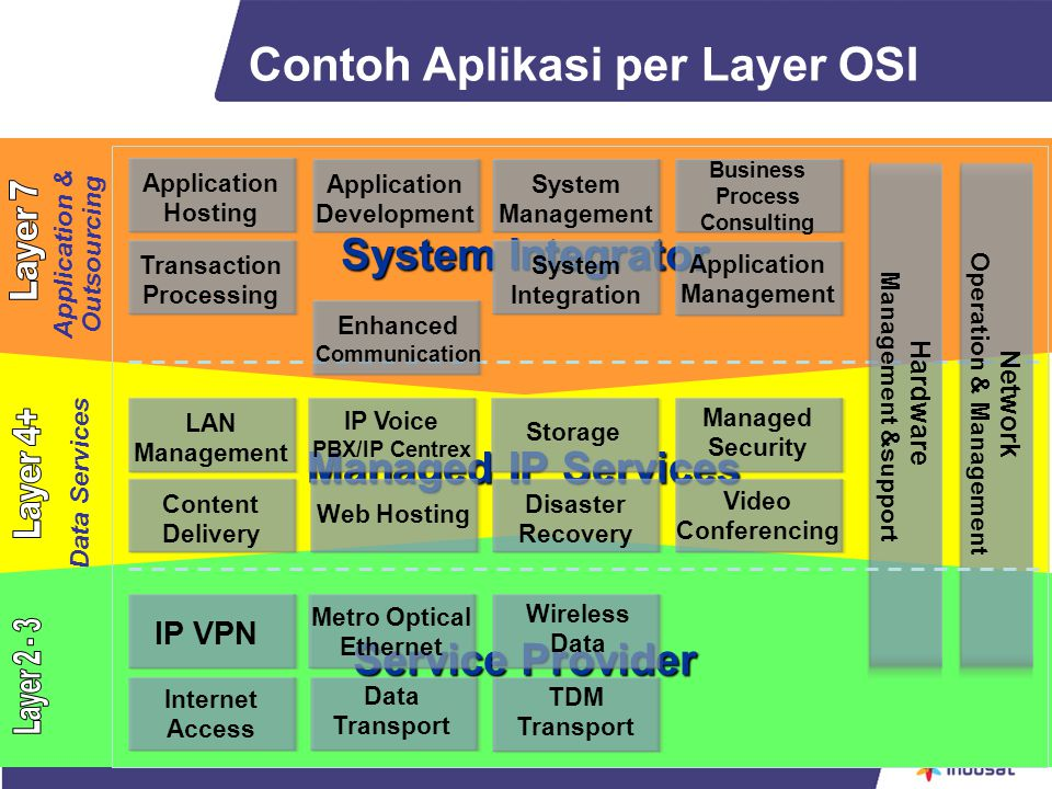 Managed IP Services Data Services System Integrator Application & Outsourcing Service Provider Contoh Aplikasi per Layer OSI IP VPN Wireless Data Metr