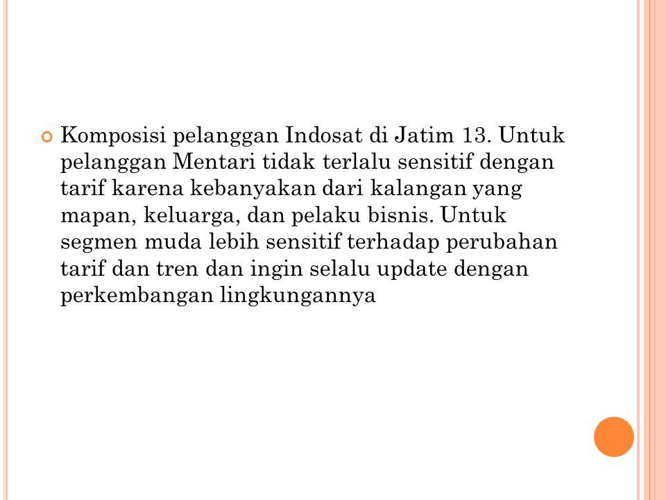 Komposisi pelanggan Indosat di Jatim 13. Untuk pelanggan Mentari tidak terlalu sensitif dengan tarif karena kebanyakan dari kalangan yang mapan, kelua