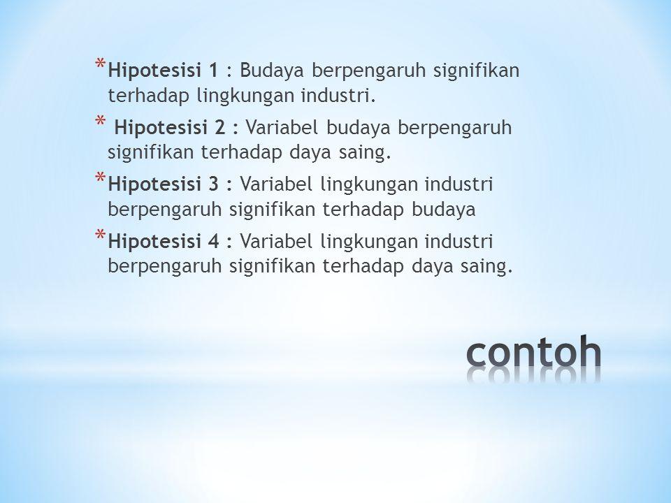 * Hipotesisi 1 : Budaya berpengaruh signifikan terhadap lingkungan industri. * Hipotesisi 2 : Variabel budaya berpengaruh signifikan terhadap daya sai