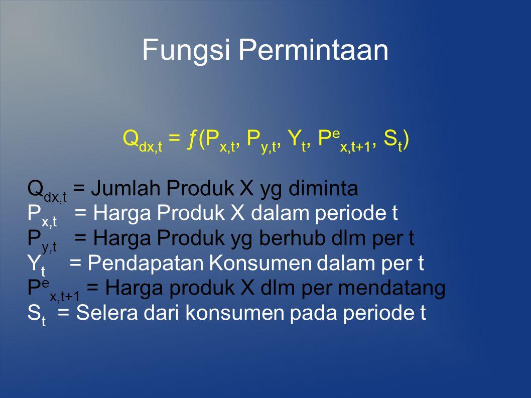Fungsi Permintaan Q dx,t = ƒ(P x,t, P y,t, Y t, P e x,t+1, S t ) Q dx,t = Jumlah Produk X yg diminta P x,t = Harga Produk X dalam periode t P y,t = Ha