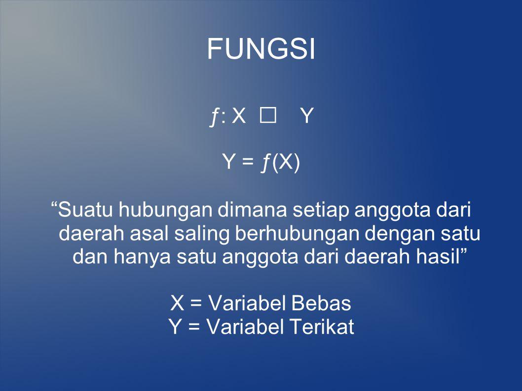 ƒ: X  Y Y = ƒ(X) Suatu hubungan dimana setiap anggota dari daerah asal saling berhubungan dengan satu dan hanya satu anggota dari daerah hasil X = Variabel Bebas Y = Variabel Terikat FUNGSI