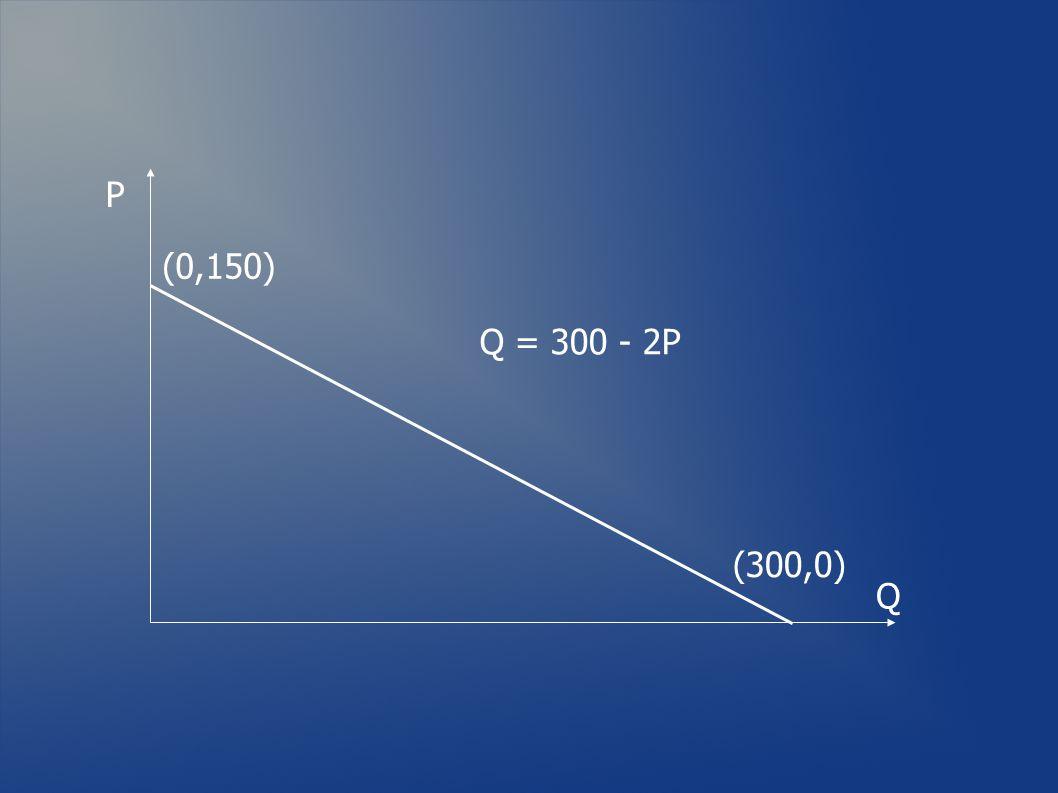 P Q (0,150) (300,0)