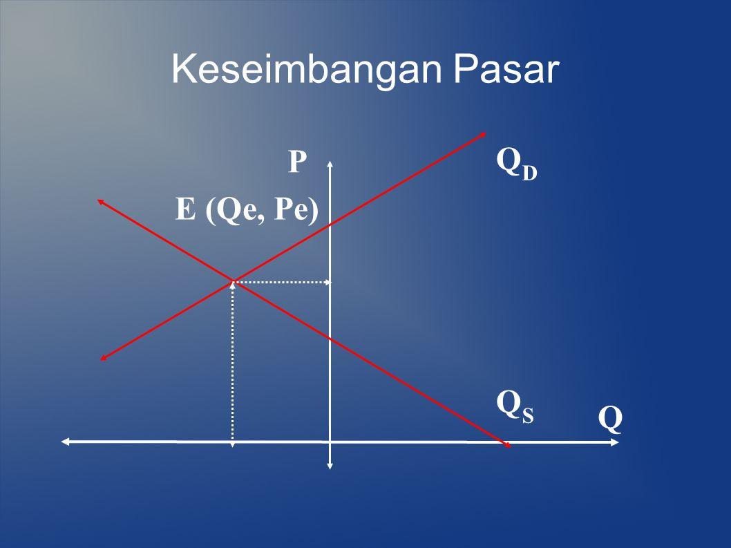 Keseimbangan Pasar P Q E (Qe, Pe) QDQD QSQS