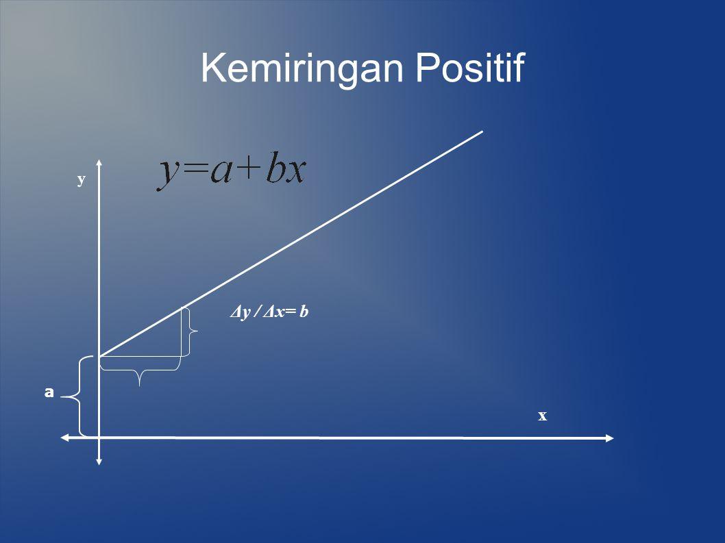Kemiringan Positif a y x Δy / Δx= b