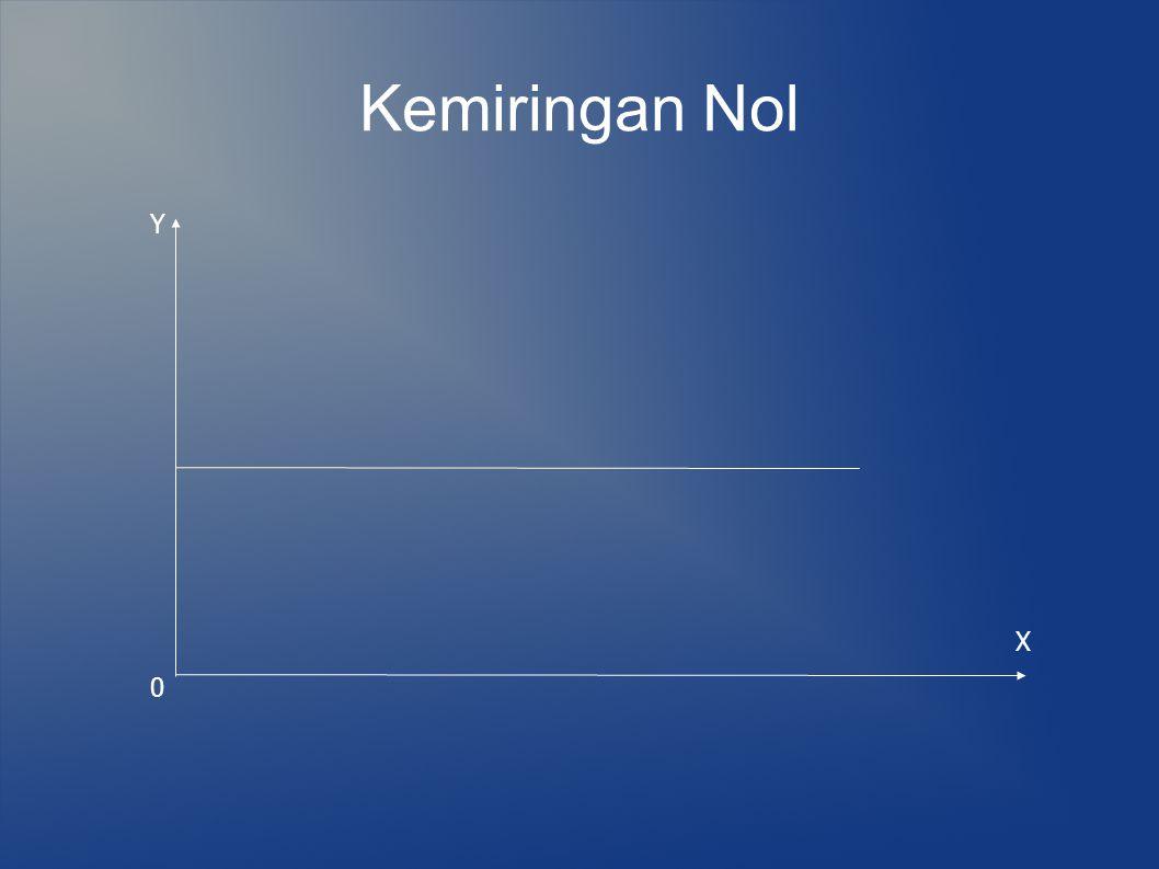 Kemiringan Nol 0 Y X