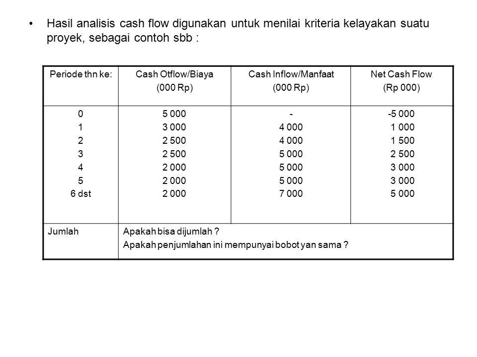 Hasil analisis cash flow digunakan untuk menilai kriteria kelayakan suatu proyek, sebagai contoh sbb : Periode thn ke:Cash Otflow/Biaya (000 Rp) Cash