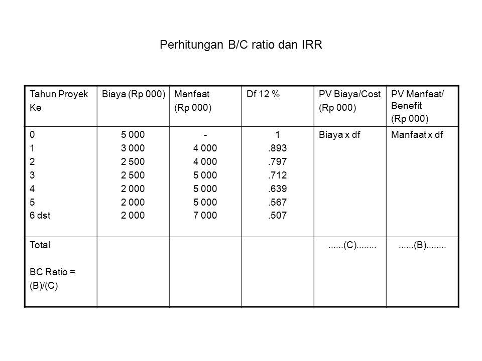 Perhitungan B/C ratio dan IRR Tahun Proyek Ke Biaya (Rp 000)Manfaat (Rp 000) Df 12 %PV Biaya/Cost (Rp 000) PV Manfaat/ Benefit (Rp 000) 0 1 2 3 4 5 6