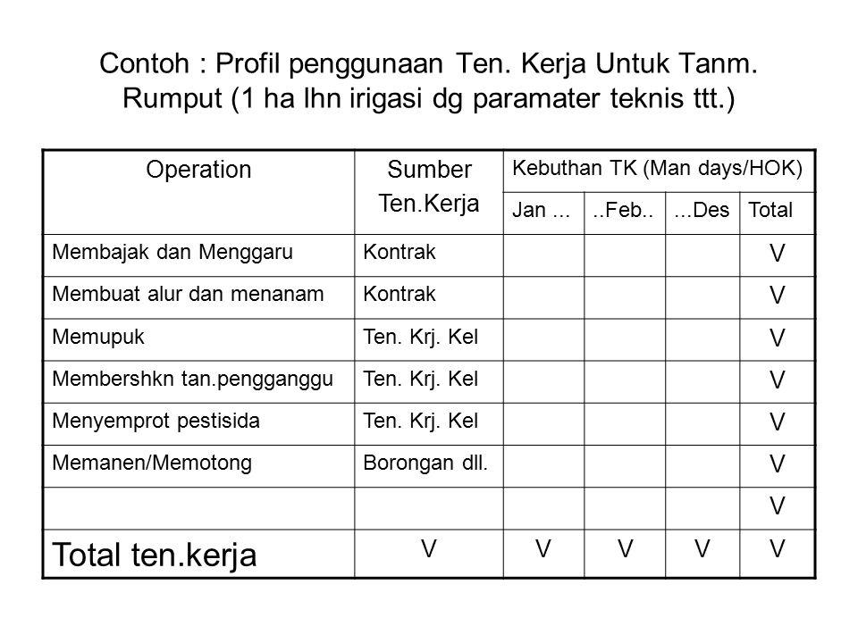 Contoh : Profil penggunaan Ten. Kerja Untuk Tanm. Rumput (1 ha lhn irigasi dg paramater teknis ttt.) OperationSumber Ten.Kerja Kebuthan TK (Man days/H