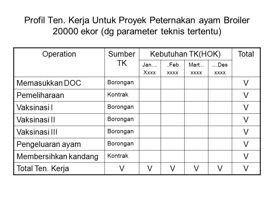 Profil Ten. Kerja Untuk Proyek Peternakan ayam Broiler 20000 ekor (dg parameter teknis tertentu) OperationSumber TK Kebutuhan TK(HOK)Total Jan.... Xxx