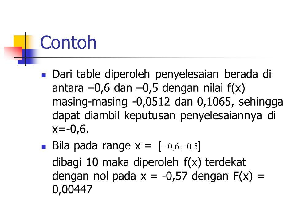 Contoh Dari table diperoleh penyelesaian berada di antara –0,6 dan –0,5 dengan nilai f(x) masing-masing -0,0512 dan 0,1065, sehingga dapat diambil kep