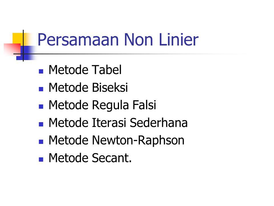Metode Tabel Metode Biseksi Metode Regula Falsi Metode Iterasi Sederhana Metode Newton-Raphson Metode Secant.