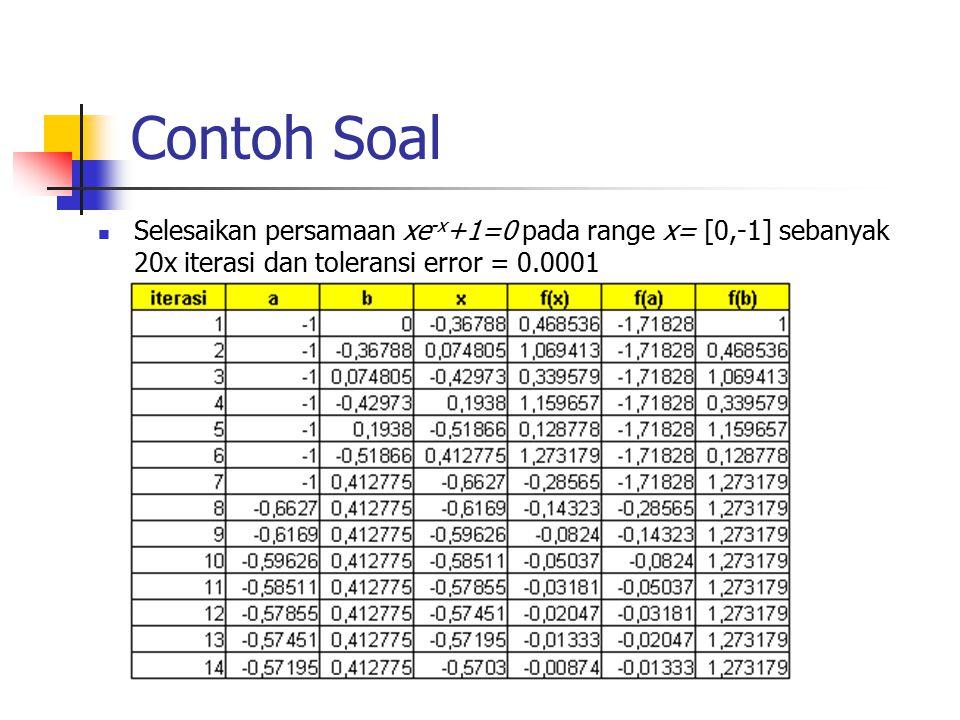 Contoh Soal Selesaikan persamaan xe -x +1=0 pada range x= [0,-1] sebanyak 20x iterasi dan toleransi error = 0.0001