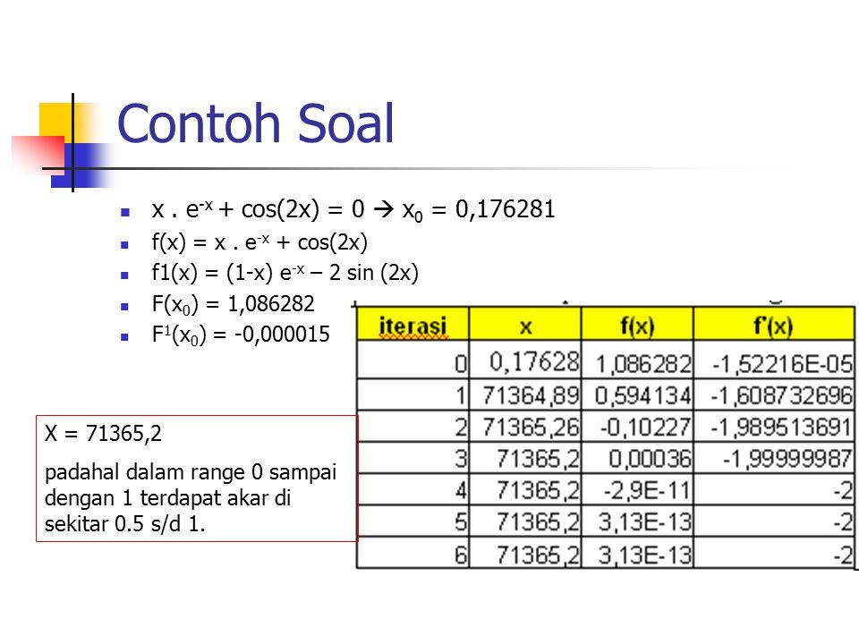 Contoh Soal x. e -x + cos(2x) = 0  x 0 = 0,176281 f(x) = x. e -x + cos(2x) f1(x) = (1-x) e -x – 2 sin (2x) F(x 0 ) = 1,086282 F 1 (x 0 ) = -0,000015