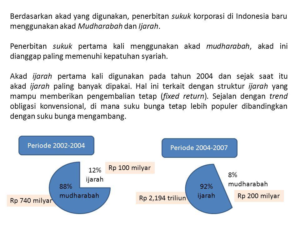 Berdasarkan akad yang digunakan, penerbitan sukuk korporasi di Indonesia baru menggunakan akad Mudharabah dan Ijarah.