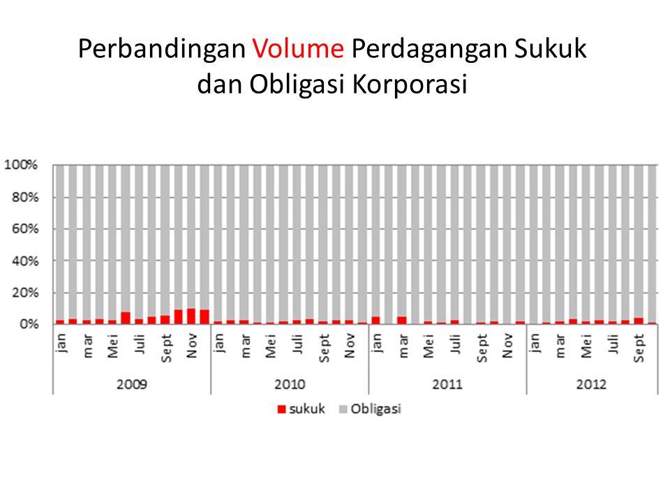 Perbandingan Volume Perdagangan Sukuk dan Obligasi Korporasi