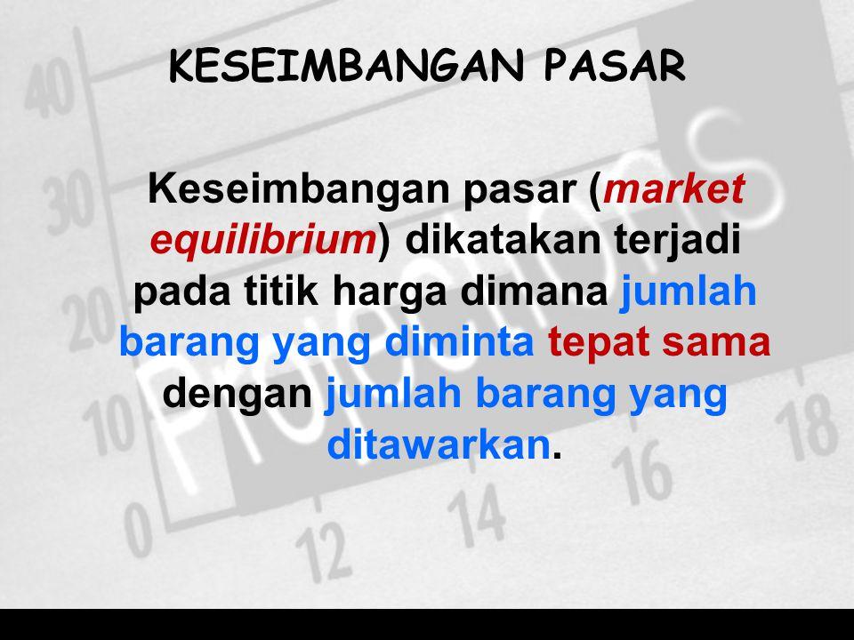 KESEIMBANGAN PASAR Keseimbangan pasar (market equilibrium) dikatakan terjadi pada titik harga dimana jumlah barang yang diminta tepat sama dengan juml