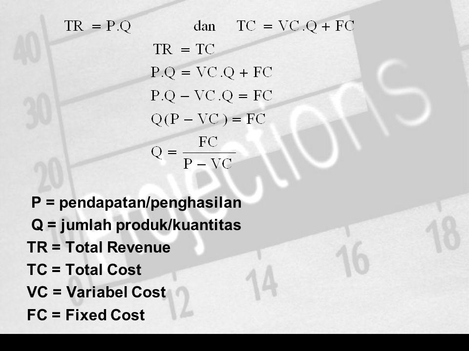 P = pendapatan/penghasilan Q = jumlah produk/kuantitas TR = Total Revenue TC = Total Cost VC = Variabel Cost FC = Fixed Cost