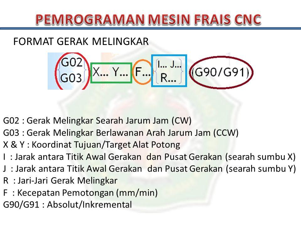 FORMAT GERAK MELINGKAR G02 : Gerak Melingkar Searah Jarum Jam (CW) G03 : Gerak Melingkar Berlawanan Arah Jarum Jam (CCW) X & Y : Koordinat Tujuan/Targ