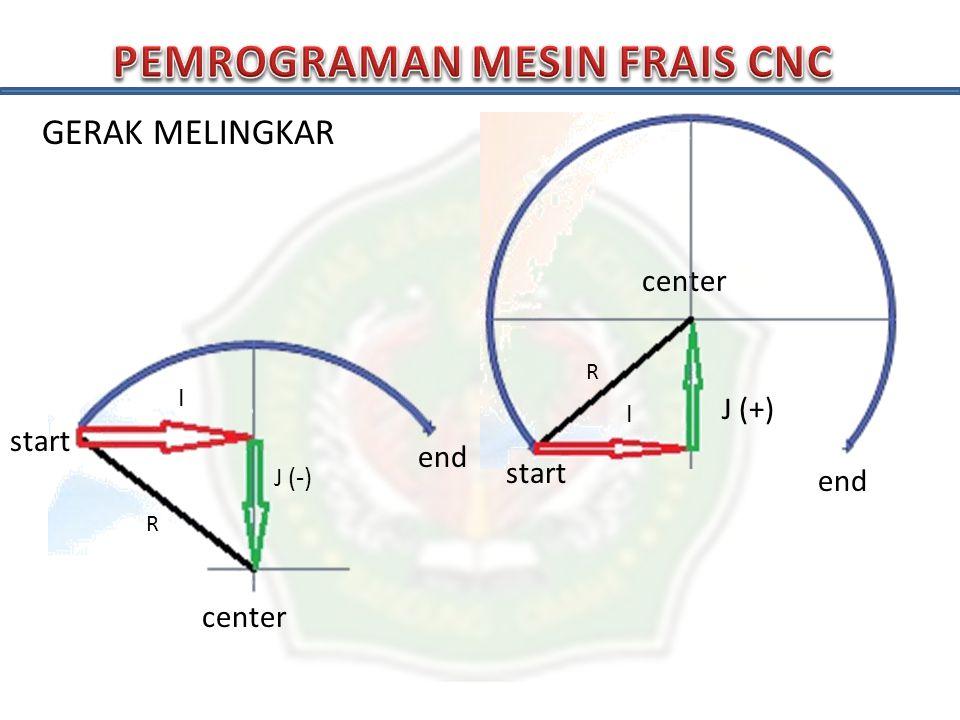 FORMAT GERAK MELINGKAR  Untuk Busur Pendek  +R (positif)  Untuk Busur Panjang  -R (negatif)  Untuk Satu Lingkaran Penuh  gunakan I dan J