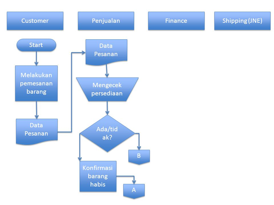 Customer Penjualan Finance Shipping (JNE) Start Melakukan pemesanan barang Data Pesanan Mengecek persediaan Ada/tid ak? Konfirmasi barang habis A A B